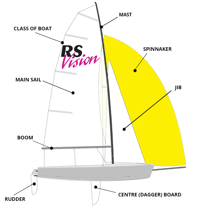 RS Vision - parts of a boat